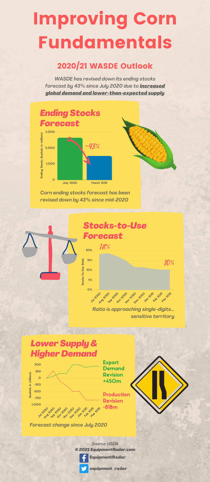 WASDE Corn Fundamentals Are Improving